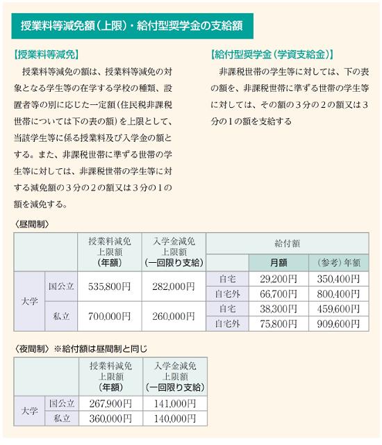 授業料等減免額(上期)・給付型奨学金の支給額